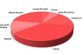 Branchen der Startup-Mitglieder des digitalHUB Aachen - Stand 08/2018