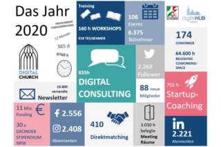 das Jahr 2020 im digitalHUB Aachen